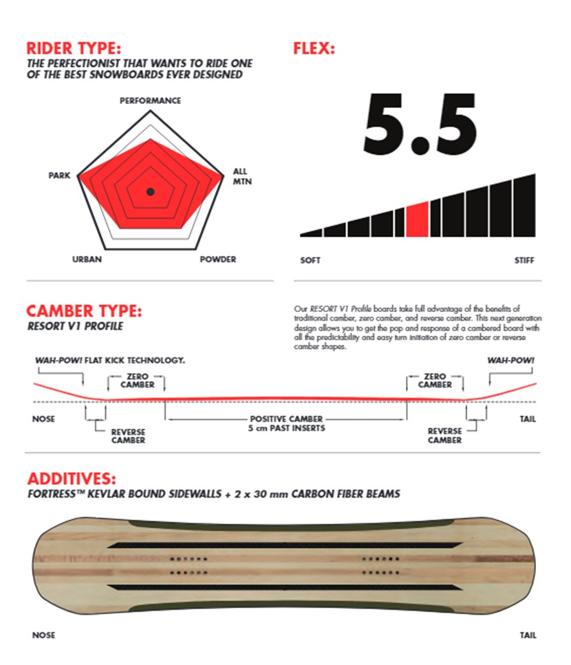 Capita Defenders Of Awesome 2020 Snowboard Info 1
