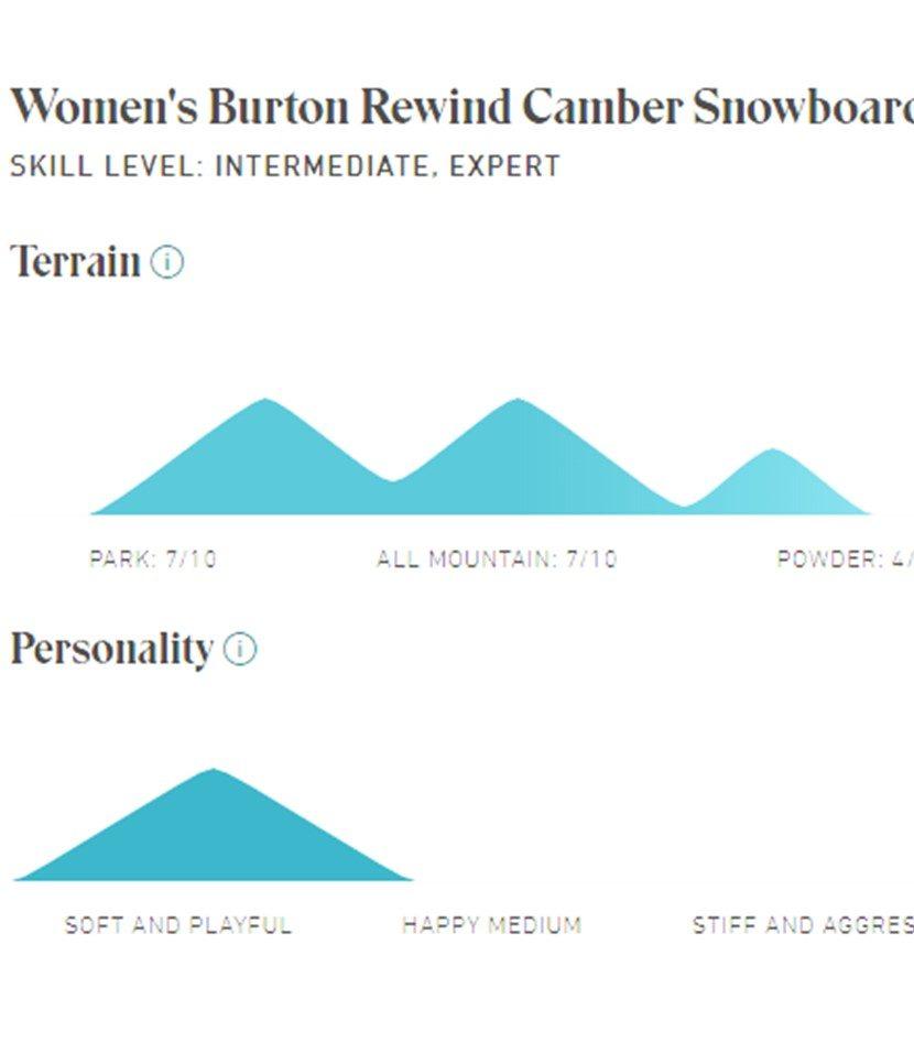 Burton Rewind 2020 Snowboard Spec's