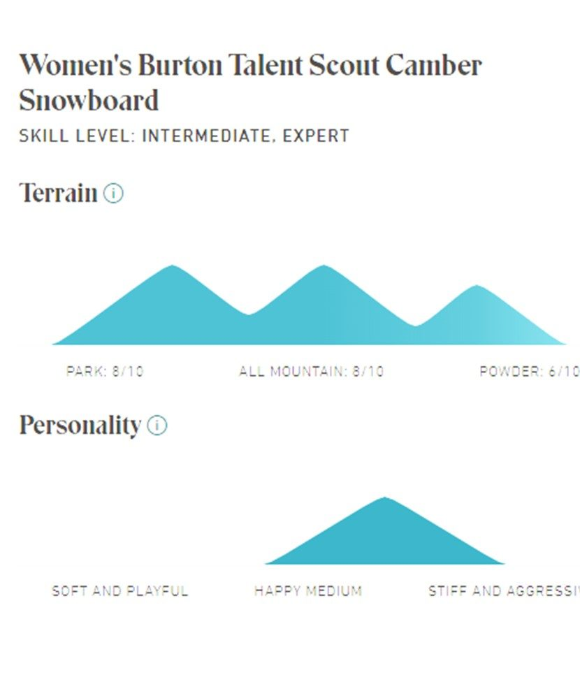 Burton Talent Scout 2020 Snowboard Spec's